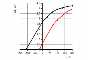 dc-compounded-magnetization-curves