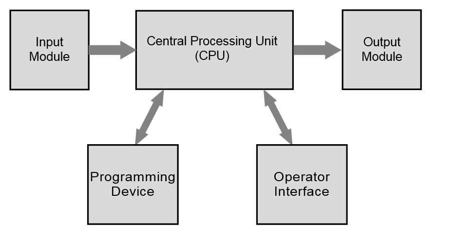 The basics of Siemens PLC's and programming in Simatic Step7 - ISD