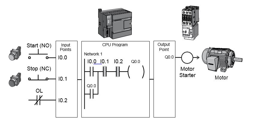 Motor Control Circuit Diagram With Plc Ireleast
